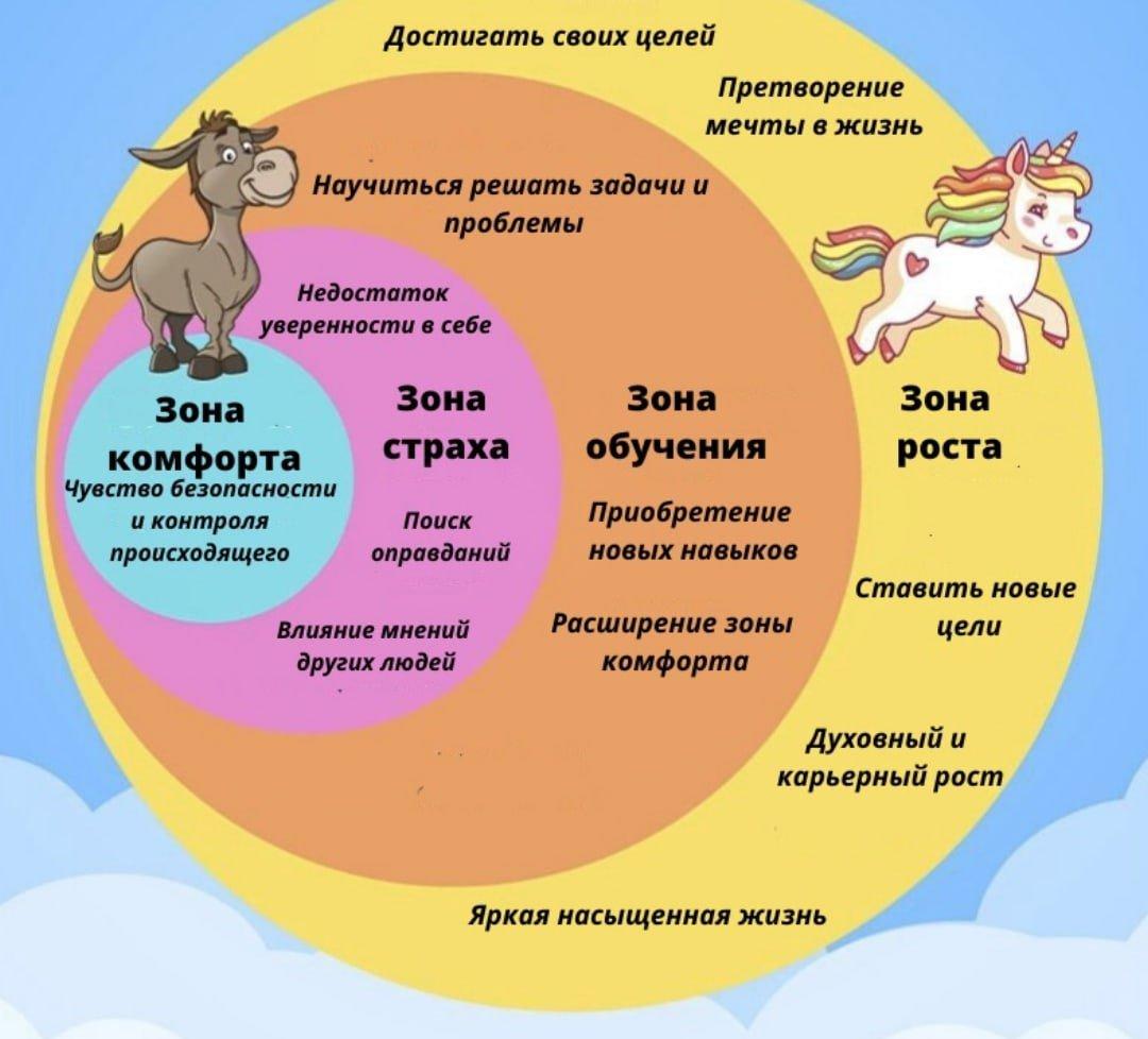 vyjti-iz-zony-komforta-5-vazhnyx-veshhej-kotorye-pojmyot-chelovek-posle-vyxoda-iz-zony-komforta
